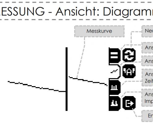 Chronoskop CHR-9 Zeitwaage - Menu Diagramm